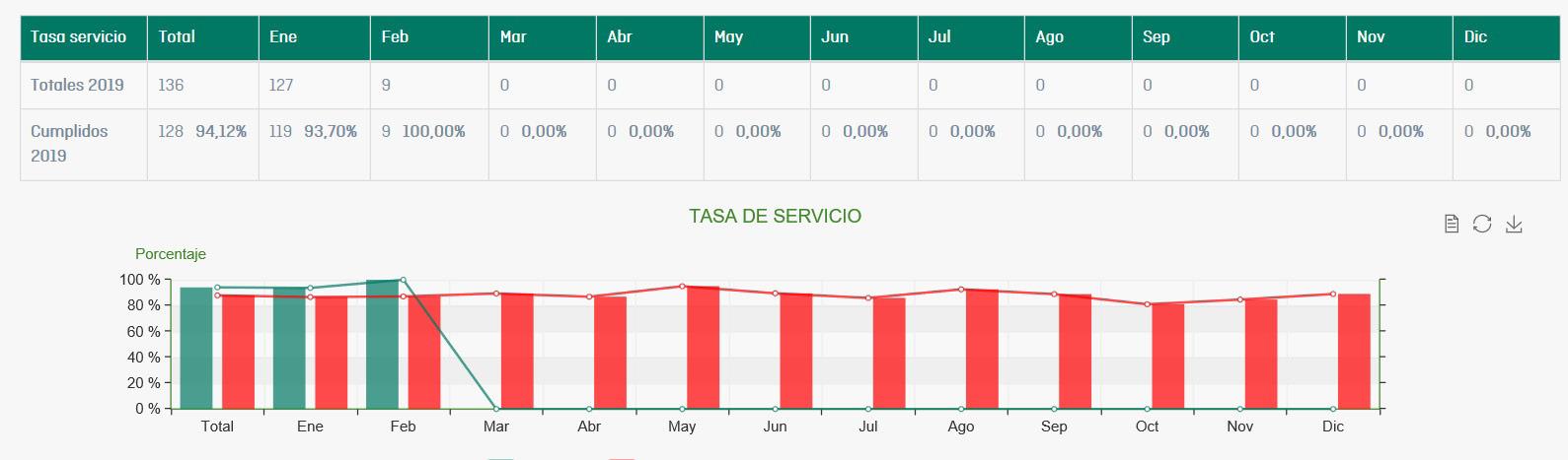 Software Gestión Producción tasa servicio